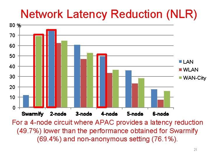 Network Latency Reduction (NLR) 80 % 70 60 50 LAN 40 WLAN 30 WAN-City