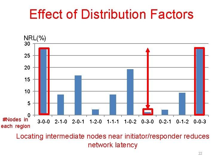 Effect of Distribution Factors NRL(%) 30 25 20 15 10 5 0 #Nodes in