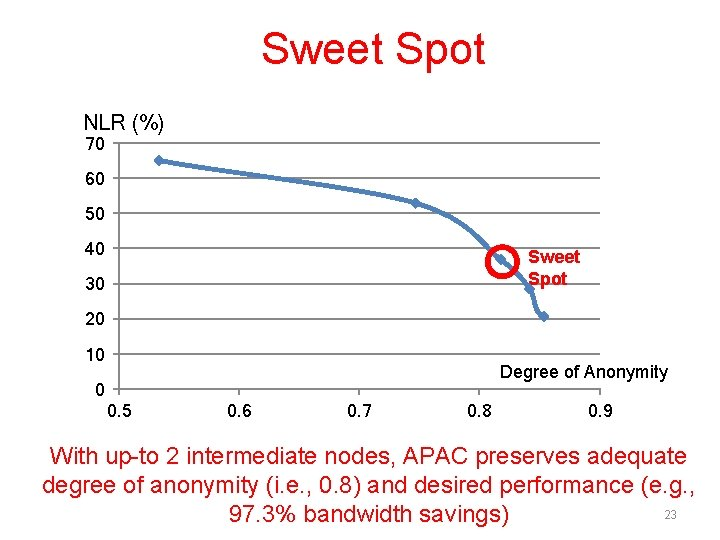 Sweet Spot NLR (%) 70 60 50 40 Sweet Spot 30 20 10 Degree