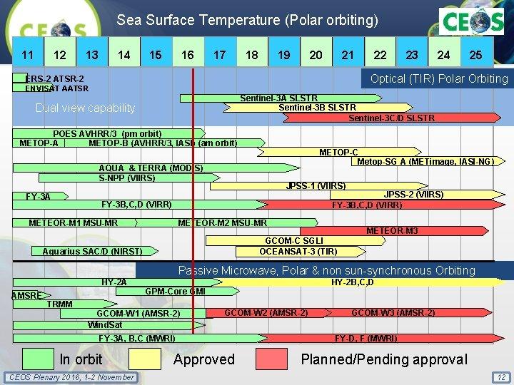 Sea Surface Temperature (Polar orbiting) 11 12 13 14 ERS-2 ATSR-2 15 16 17