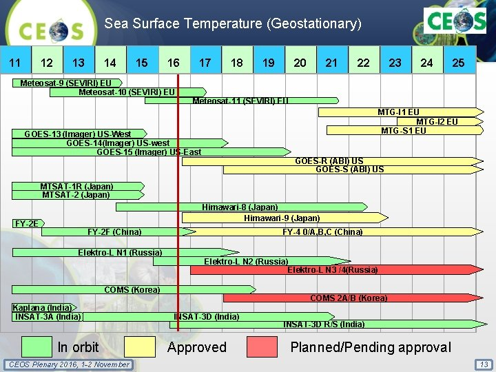 Sea Surface Temperature (Geostationary) 11 12 13 14 15 16 17 18 19 20