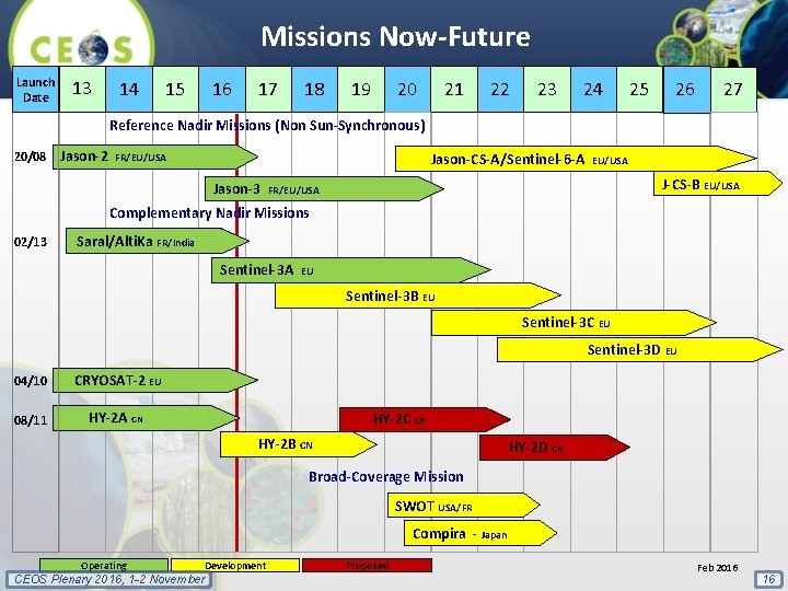 Missions Now-Future Launch Date 13 14 15 16 17 18 19 20 21 22