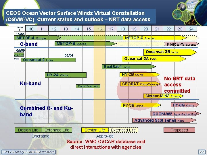 CEOS Ocean Vector Surface Winds Virtual Constellation (OSVW-VC) Current status and outlook – NRT
