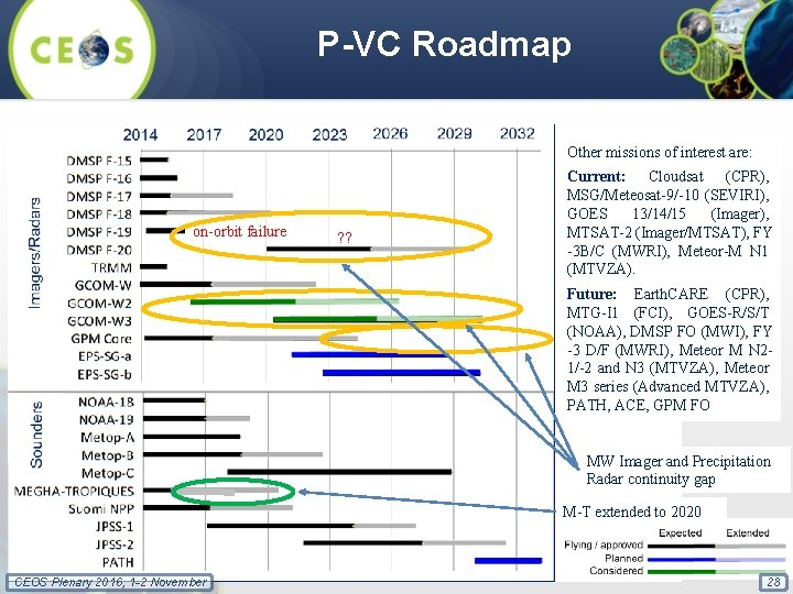 P-VC Roadmap Other missions of interest are: on-orbit failure ? ? Current: Cloudsat (CPR),