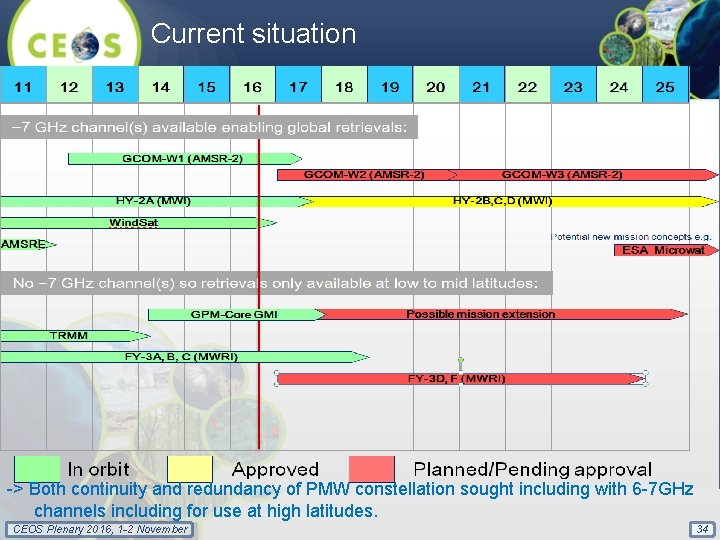 Current situation FY-3 E does not have MWRI -> Both continuity and redundancy of