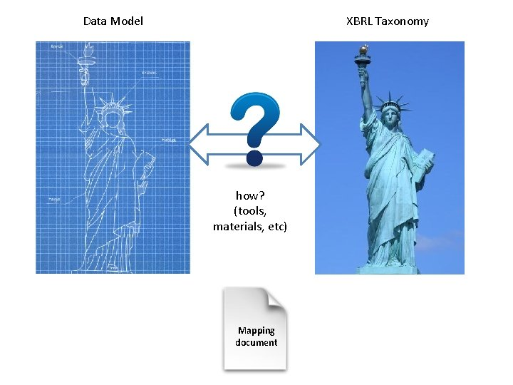 Data Model XBRL Taxonomy how? (tools, materials, etc) Mapping document