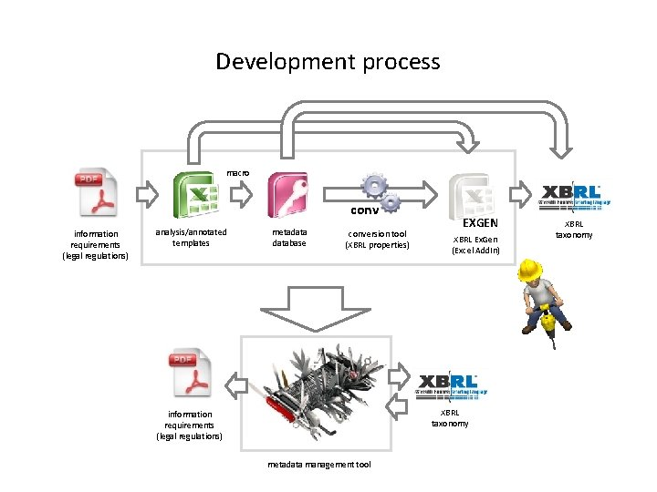 Development process macro conv information requirements (legal regulations) analysis/annotated templates metadatabase conversion tool (XBRL
