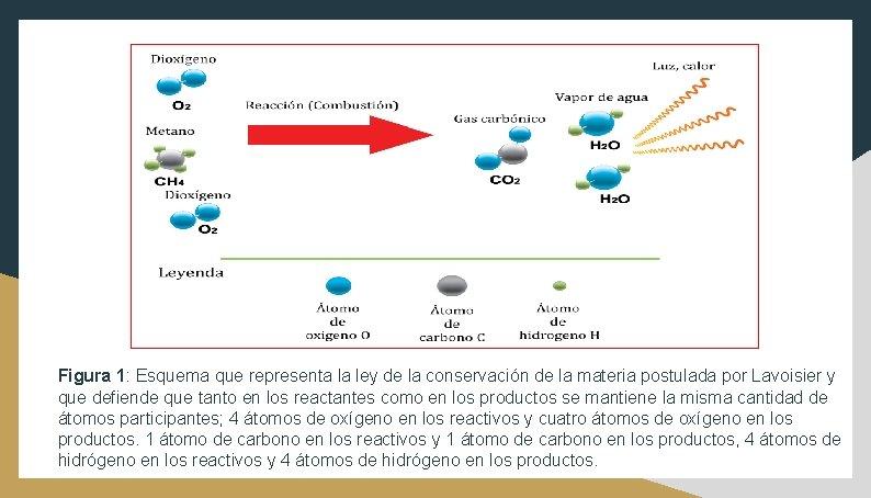 Figura 1: Esquema que representa la ley de la conservación de la materia postulada