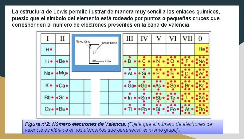 La estructura de Lewis permite ilustrar de manera muy sencilla los enlaces químicos, puesto
