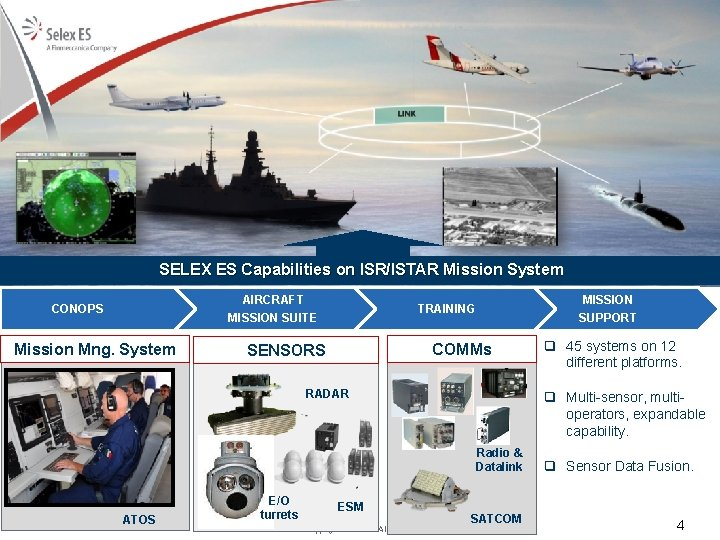 SELEX ES Capabilities on ISR/ISTAR Mission System AIRCRAFT MISSION SUITE CONOPS Mission Mng. System