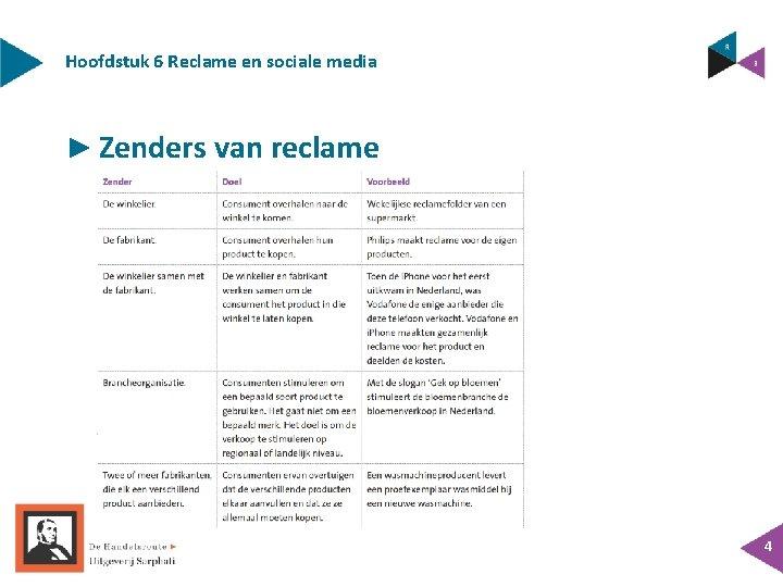 Hoofdstuk 6 Reclame en sociale media ► Zenders van reclame 4