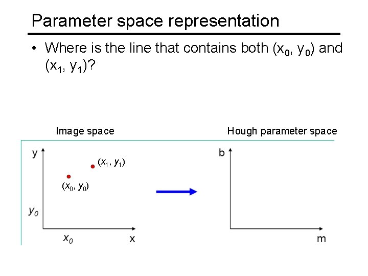 Parameter space representation • Where is the line that contains both (x 0, y