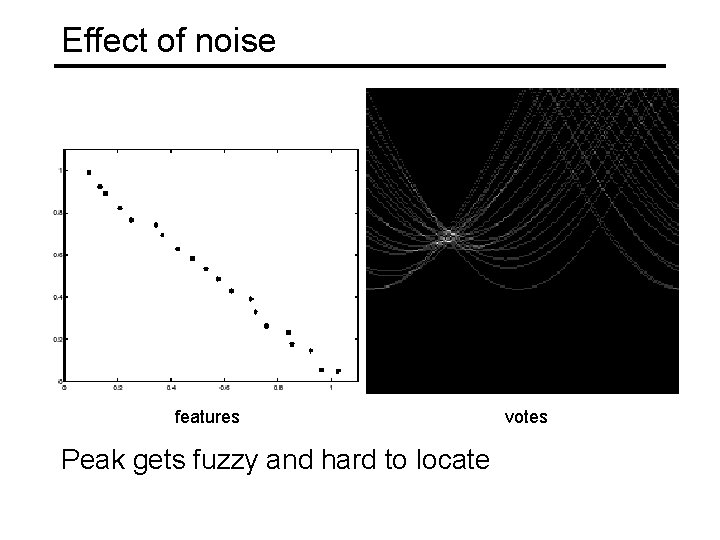 Effect of noise features Peak gets fuzzy and hard to locate votes