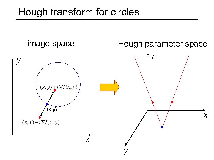 Hough transform for circles image space Hough parameter space r y (x, y) x