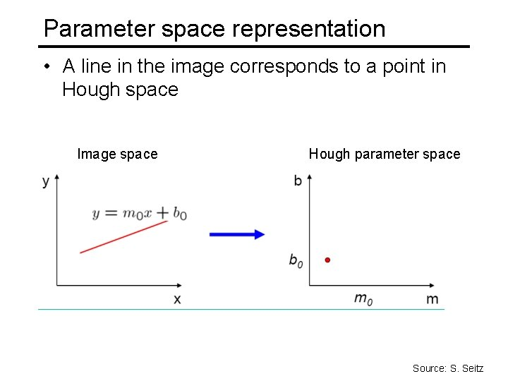 Parameter space representation • A line in the image corresponds to a point in