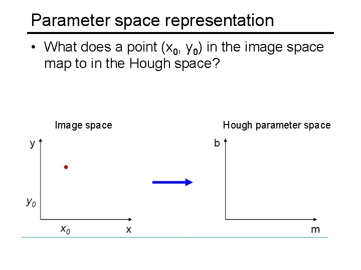 Parameter space representation • What does a point (x 0, y 0) in the