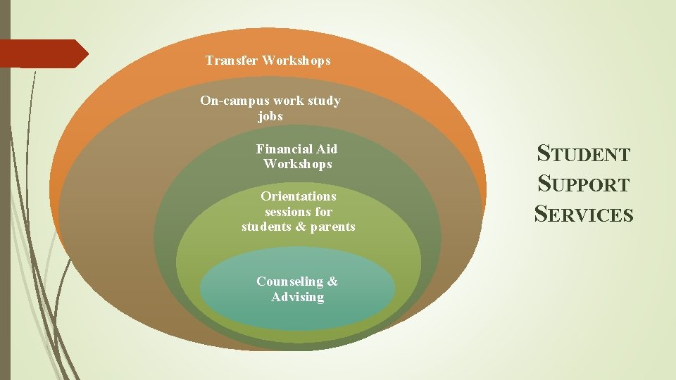 Transfer Workshops On-campus work study jobs Financial Aid Workshops Orientations sessions for students &