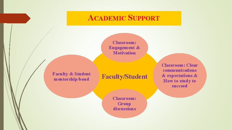 ACADEMIC SUPPORT Classroom: Engagement & Motivation Faculty & Student mentorship/bond Faculty/Student Classroom: Group discussions