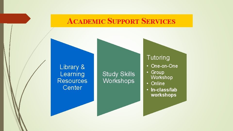 ACADEMIC SUPPORT SERVICES Tutoring Library & Learning Resources Center Study Skills Workshops • One-on-One