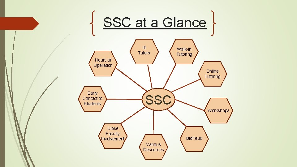 SSC at a Glance 10 Tutors Walk-In Tutoring Hours of Operation Online Tutoring Early