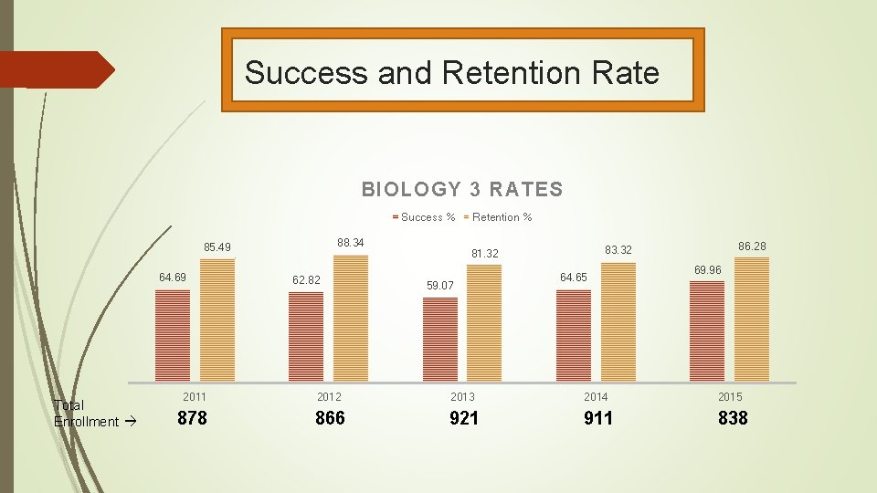 Success and Retention Rate BIOLOGY 3 RATES Success % 88. 34 85. 49 64.