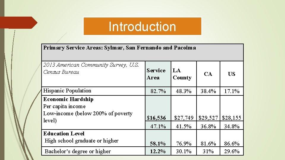 Introduction Primary Service Areas: Sylmar, San Fernando and Pacoima 2013 American Community Survey, U.