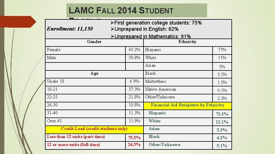 LAMC FALL 2014 STUDENT PROFILE ØFirst generation college students: 75% Enrollment: 11, 150 Gender