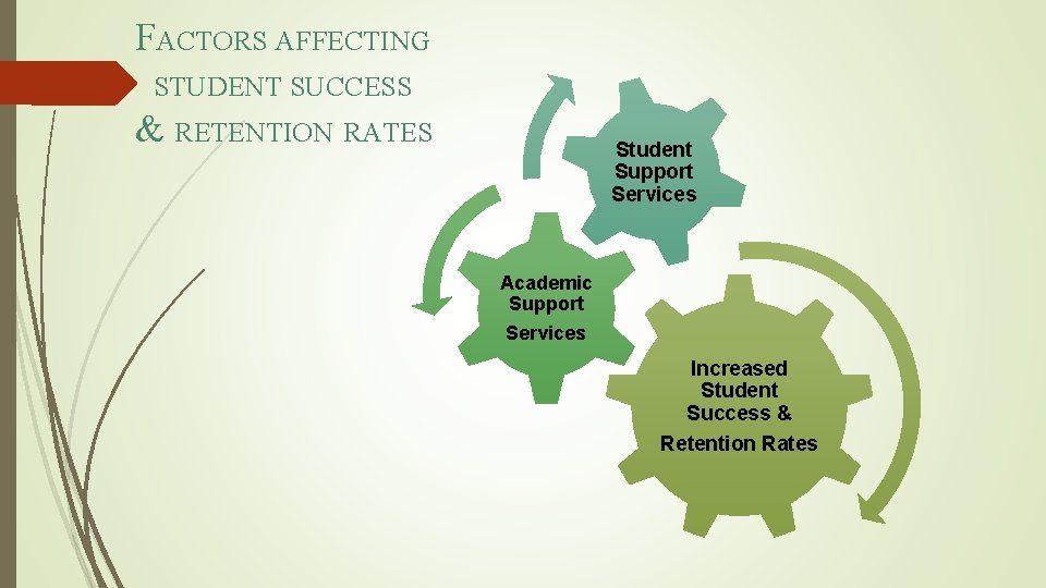 FACTORS AFFECTING STUDENT SUCCESS & RETENTION RATES Student Support Services Academic Support Services Increased