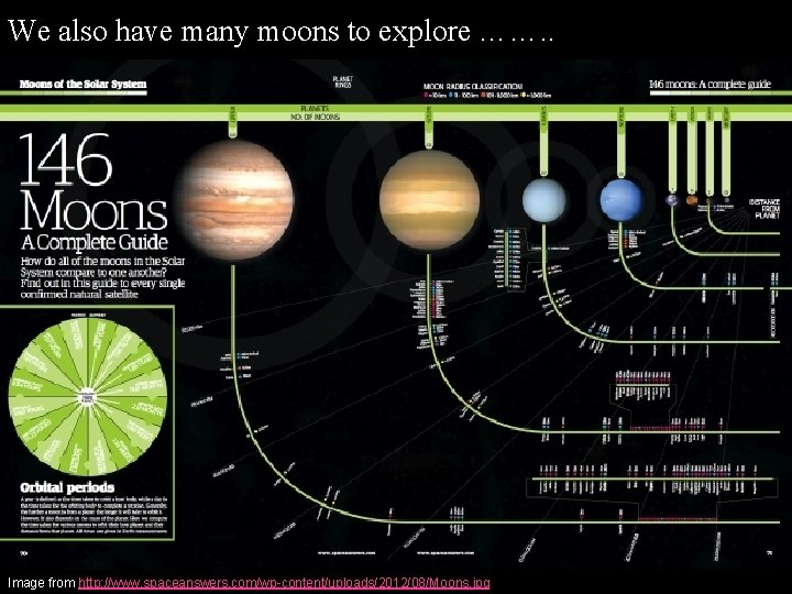 We also have many moons to explore ……. . Image from http: //www. spaceanswers.