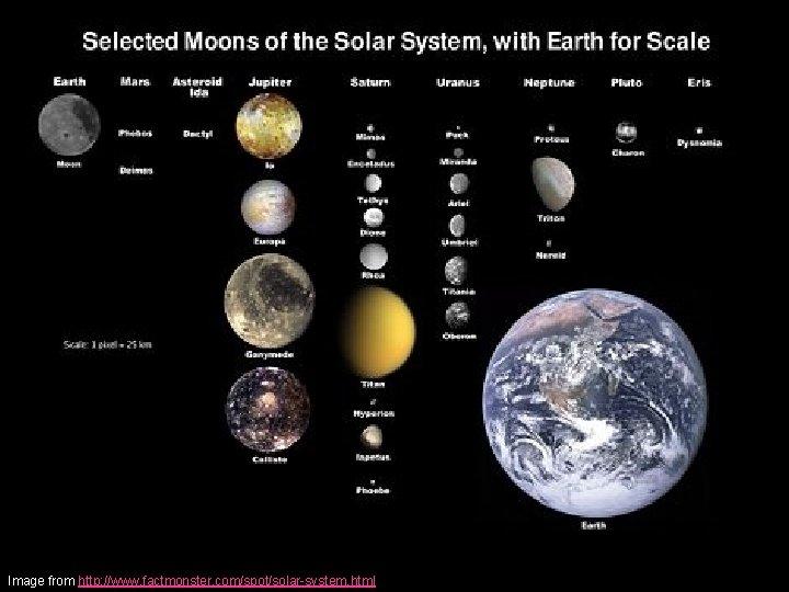 Image from http: //www. factmonster. com/spot/solar-system. html