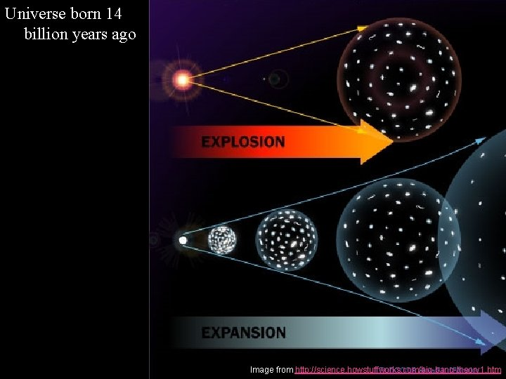 Universe born 14 billion years ago Image from http: //science. howstuffworks. com/big-bang-theory 1. htm
