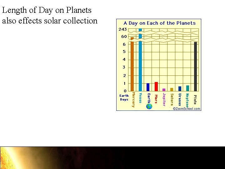 Length of Day on Planets also effects solar collection