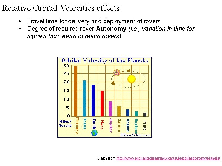 Relative Orbital Velocities effects: • Travel time for delivery and deployment of rovers •