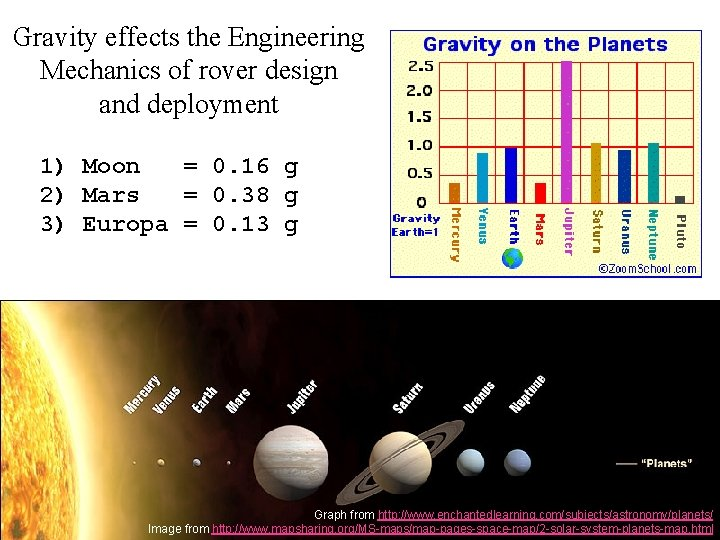 Gravity effects the Engineering Mechanics of rover design and deployment 1) Moon = 0.