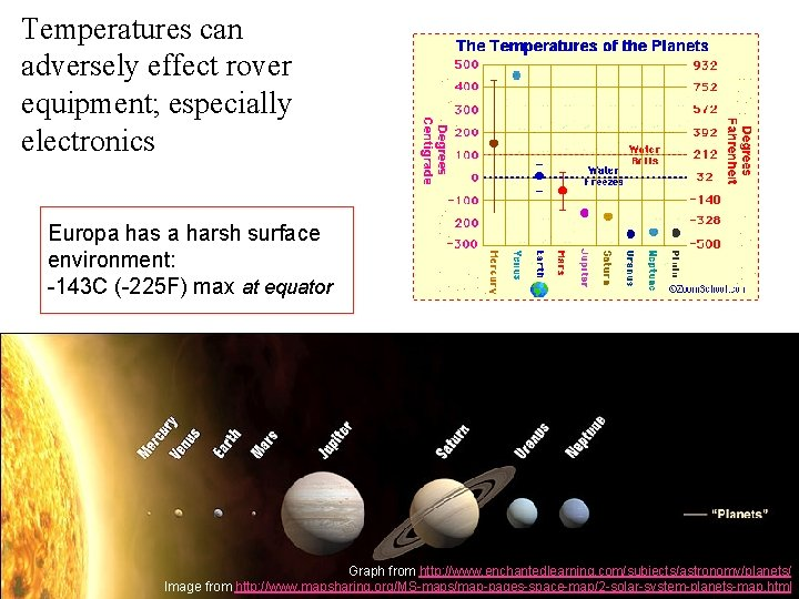 Temperatures can adversely effect rover equipment; especially electronics Europa has a harsh surface environment: