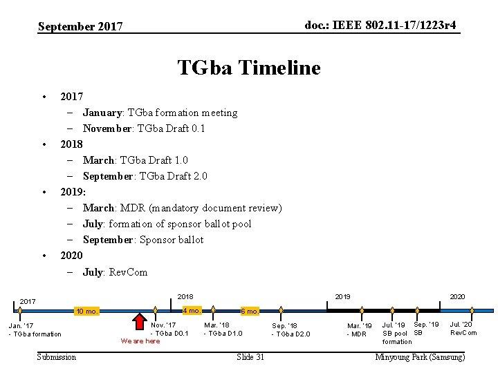 doc. : IEEE 802. 11 -17/1223 r 4 September 2017 TGba Timeline • •
