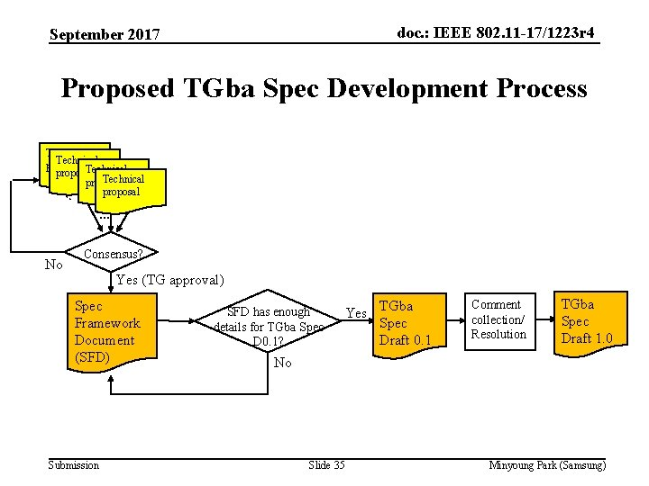 doc. : IEEE 802. 11 -17/1223 r 4 September 2017 Proposed TGba Spec Development