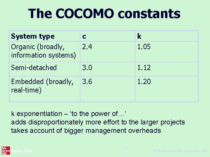 The COCOMO constants System type c k Organic (broadly, 2. 4 information systems) 1.