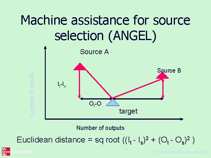 Machine assistance for source selection (ANGEL) Number of inputs Source A Source B It-Is