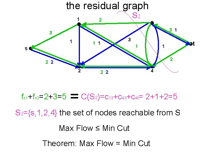 the residual graph 1 S 2 2 3 1 3 1 1 s 1
