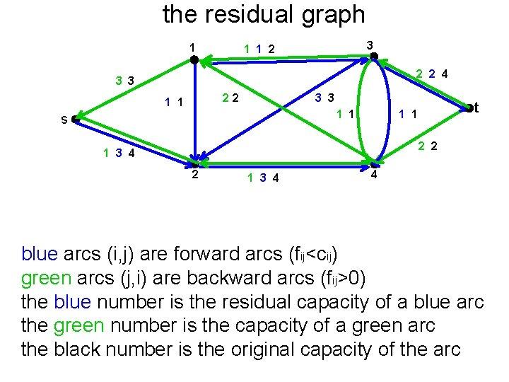 the residual graph 1 3 1 1 2 2 2 4 3 3 22