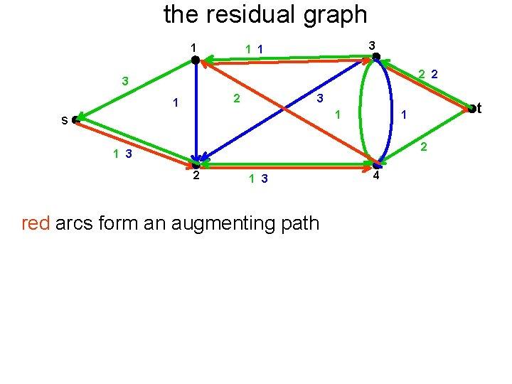 the residual graph 1 3 1 1 2 2 3 2 1 3 1