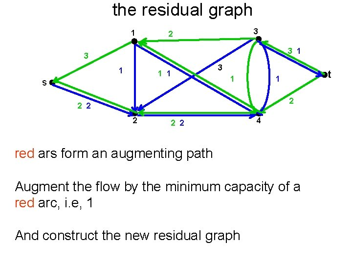 the residual graph 1 3 2 3 1 3 1 1 s 1 t