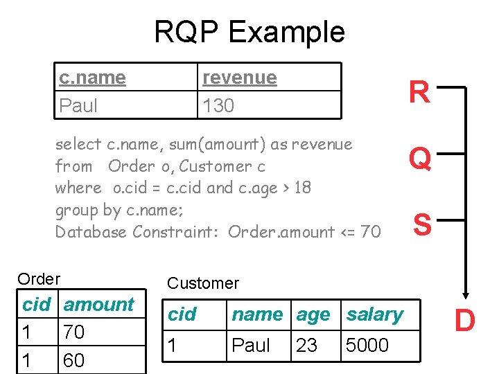 RQP Example c. name Paul revenue 130 R select c. name, sum(amount) as revenue