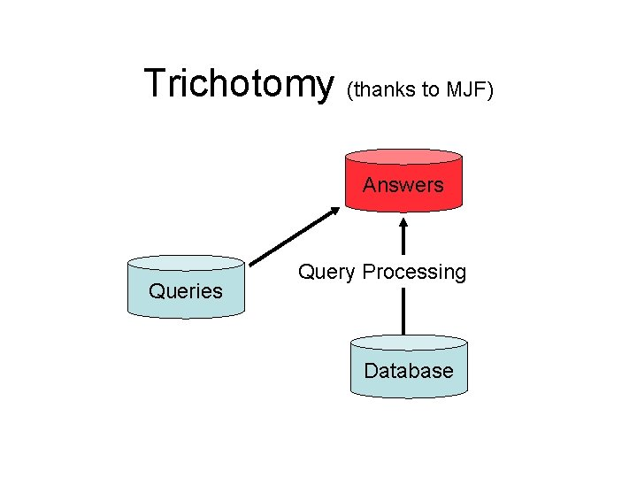 Trichotomy (thanks to MJF) Answers Queries Query Processing Database
