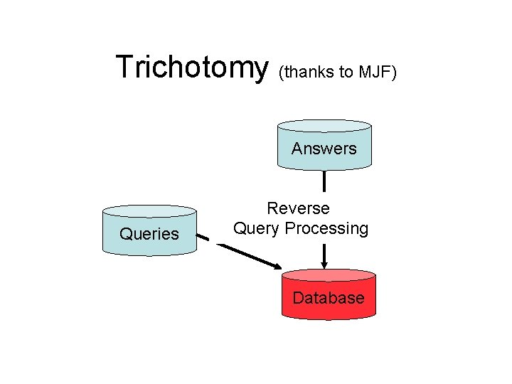 Trichotomy (thanks to MJF) Answers Queries Reverse Query Processing Database
