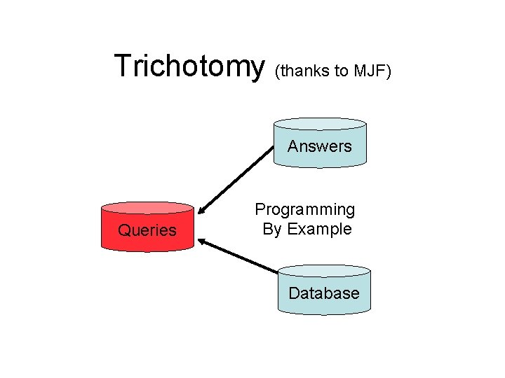 Trichotomy (thanks to MJF) Answers Queries Programming By Example Database