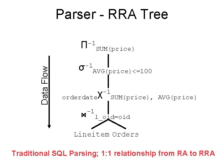 Parser - RRA Tree Data Flow П-1 SUM(price) σ-1 AVG(price)<=100 -1 χ orderdate SUM(price),