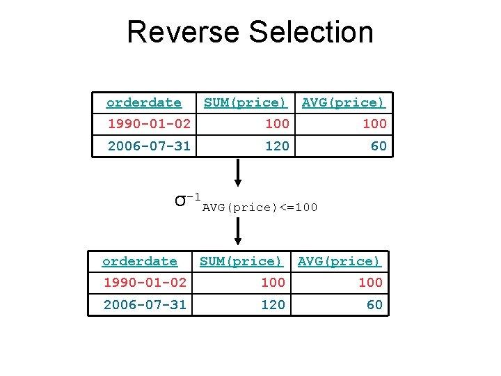 Reverse Selection orderdate SUM(price) AVG(price) 1990 -01 -02 100 2006 -07 -31 120 60
