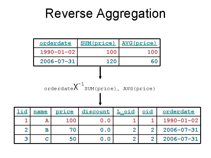 Reverse Aggregation orderdate SUM(price) AVG(price) 1990 -01 -02 100 2006 -07 -31 120 60